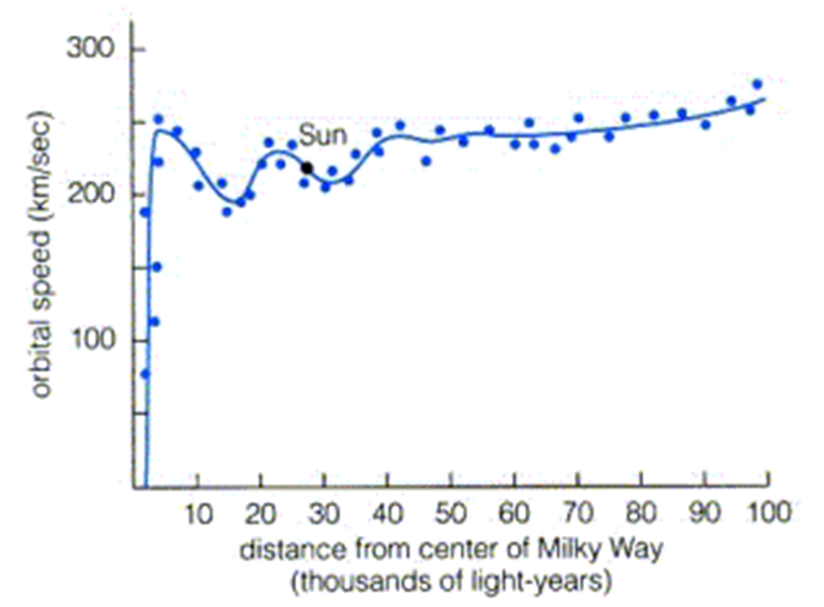 milky way solar system with graph - photo #28